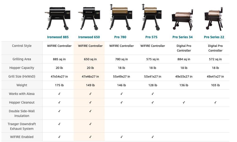best pellet grills under 1000 dollars